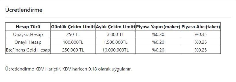 Btcfinans komisyon oranları