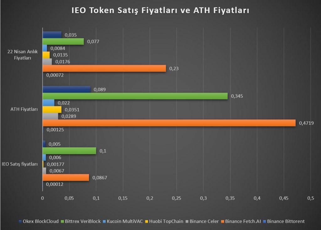 IEO Coinlerinin satış, ath ve anlık fiyat grafikleri