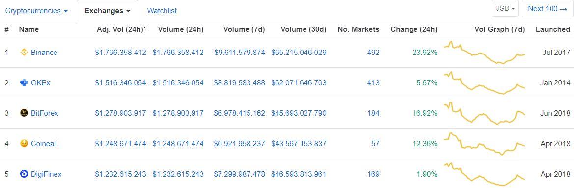 cmc top 5 exchange